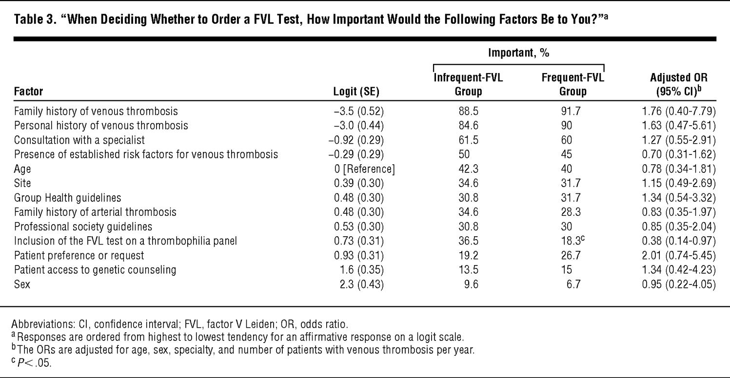 Motivating Factors For Physician Ordering Of Factor V Leiden Genetic Tests