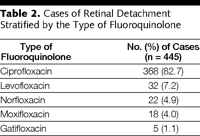 Oral Fluoroquinolones And The Risk Of Retinal Detachment