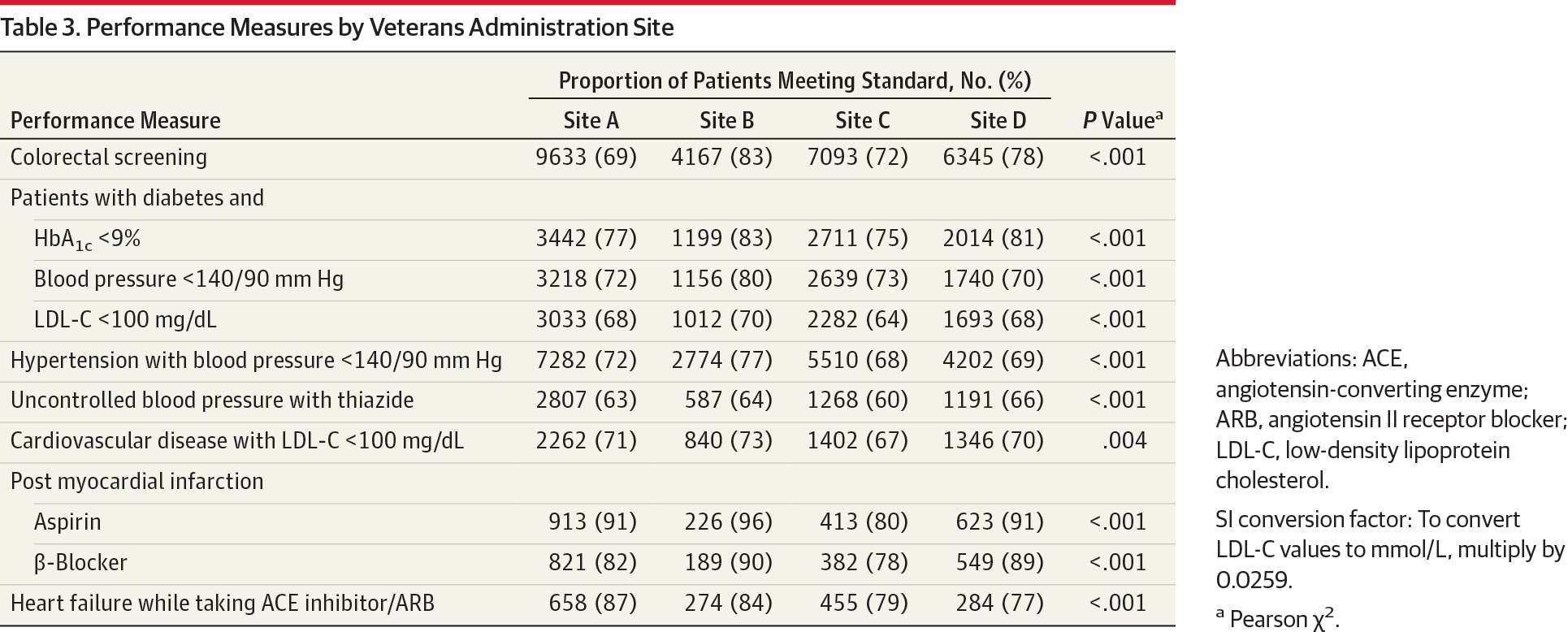 Association Between Physician Time Unlimited Vs Time Limited