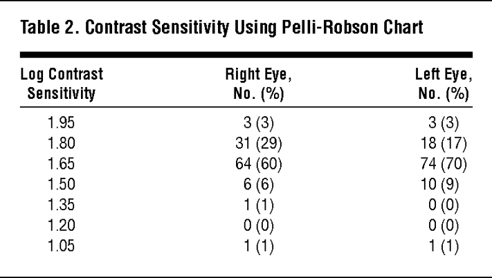 Distance And Near Visual Acuity Contrast Sensitivity And Visual