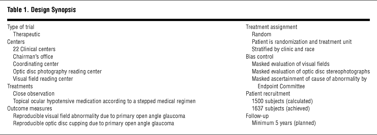 The Ocular Hypertension Treatment Study  Design and Baseline Description of  the Participants.   Glaucoma   JAMA Ophthalmology   JAMA Network 7c8ec5dbc270