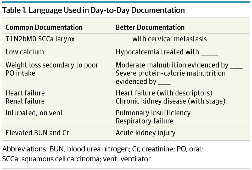 Effect Of A Documentation Improvement Program For An Academic Otolaryngology Practice