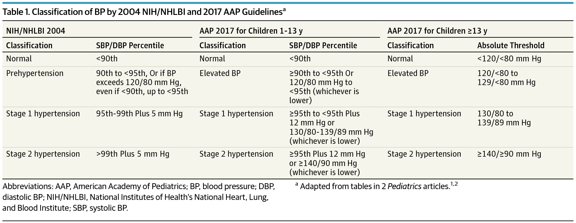 Prevalence and Severity of High Blood Pressure Among Children Based on ...