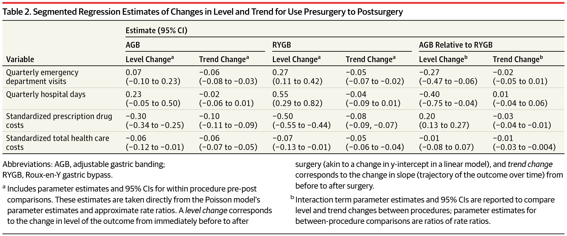 Comparing Medical Costs And Use After Laparoscopic Adjustable