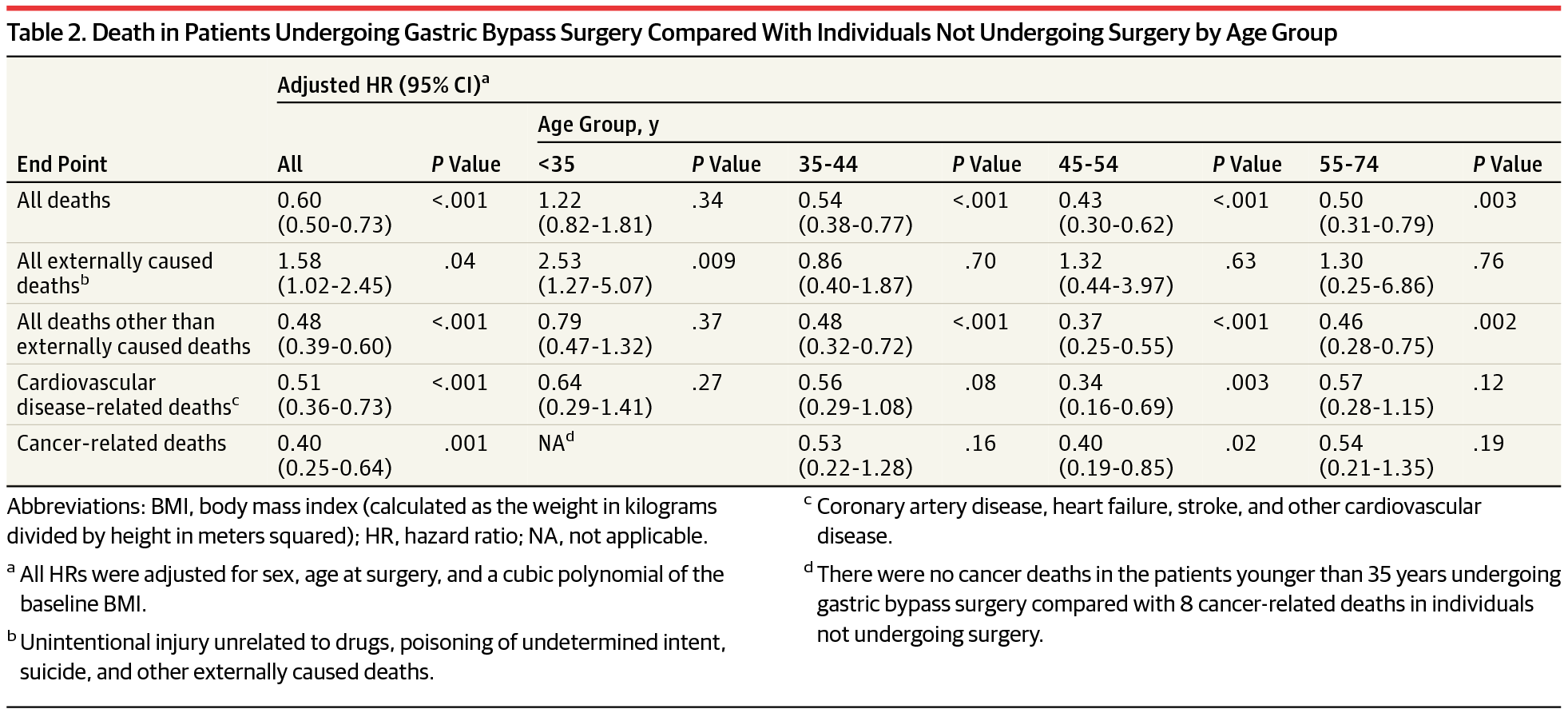 Association Of Patient Age At Gastric Bypass Surgery With Long Term