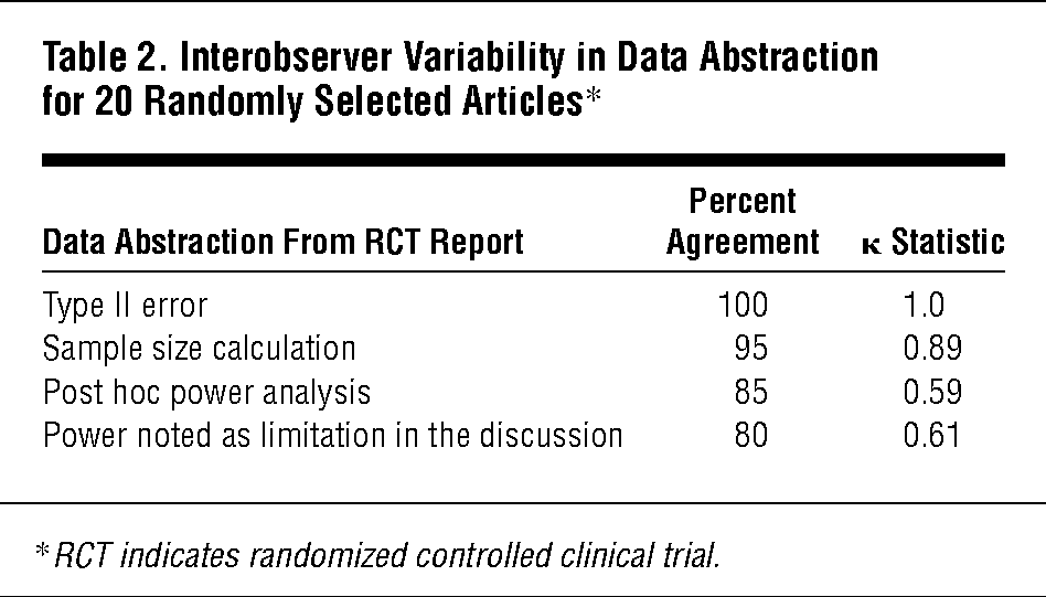 Negative Results Of Randomized Clinical Trials Published In The