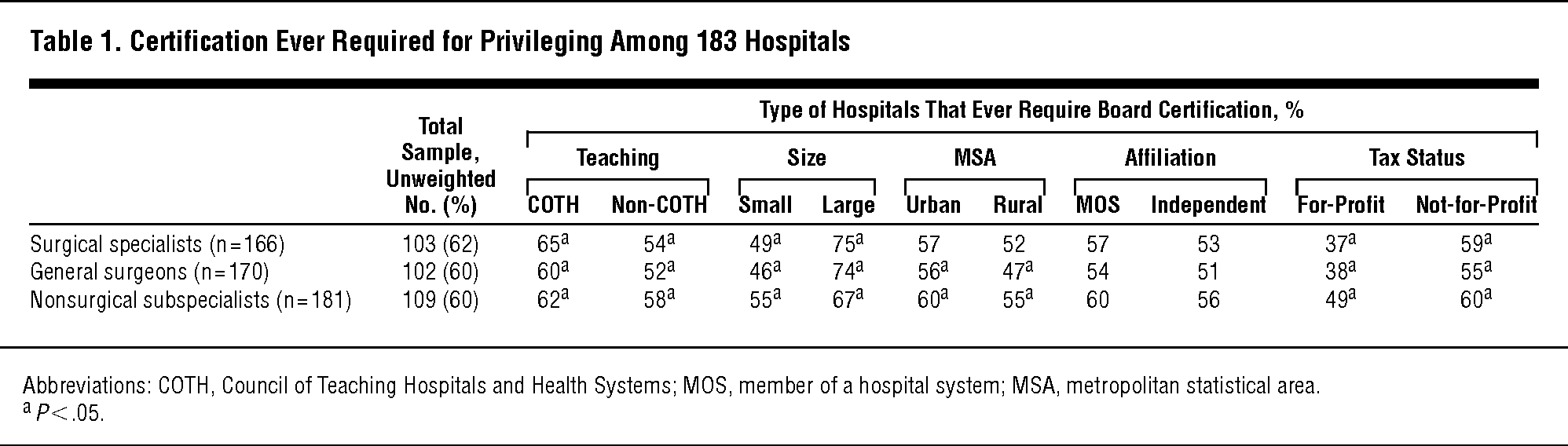 Use Of Board Certification And Recertification In Hospital